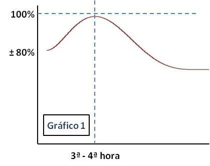 Curva Rendimiento Grafico1