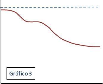 curva rendimiento graf3