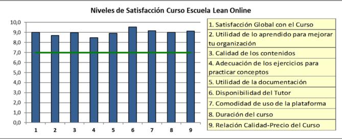 Satisfacción Curso Lean Online